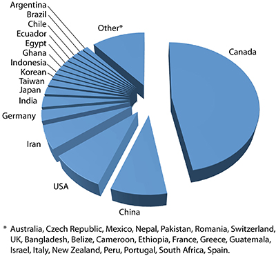 Country of origin of International students